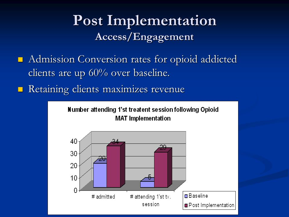 Post Implementation Access/Engagement Admission Conversion rates for opioid addicted clients are up 60% over baseline.