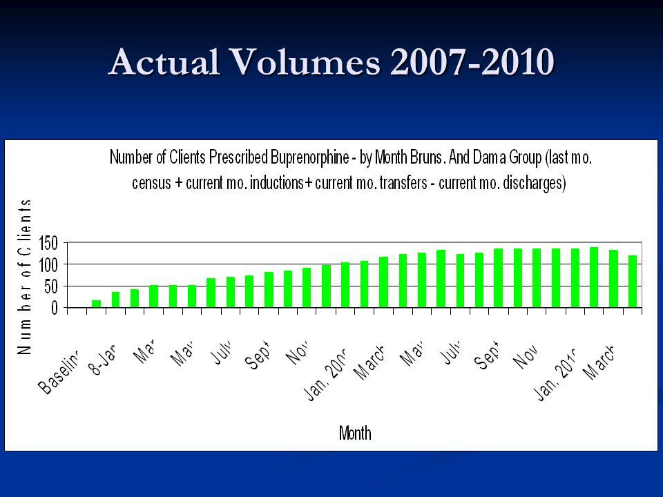 Actual Volumes 2007-2010