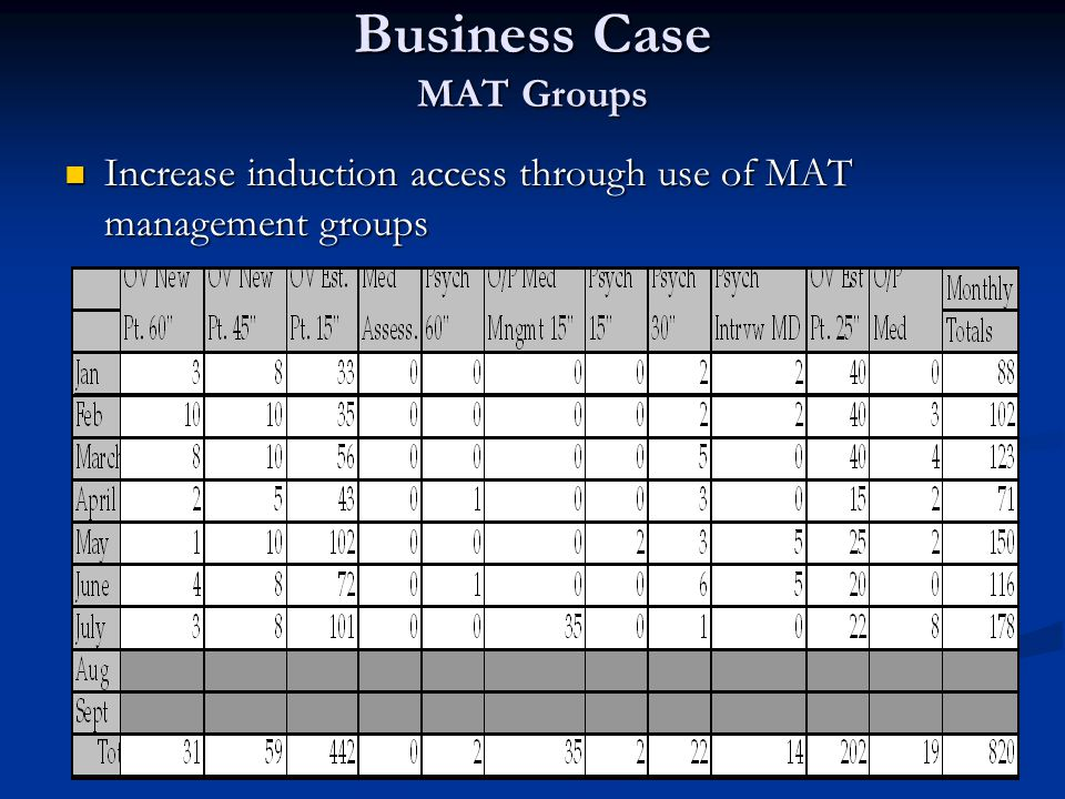 Business Case MAT Groups Increase induction access through use of MAT management groups Increase induction access through use of MAT management groups