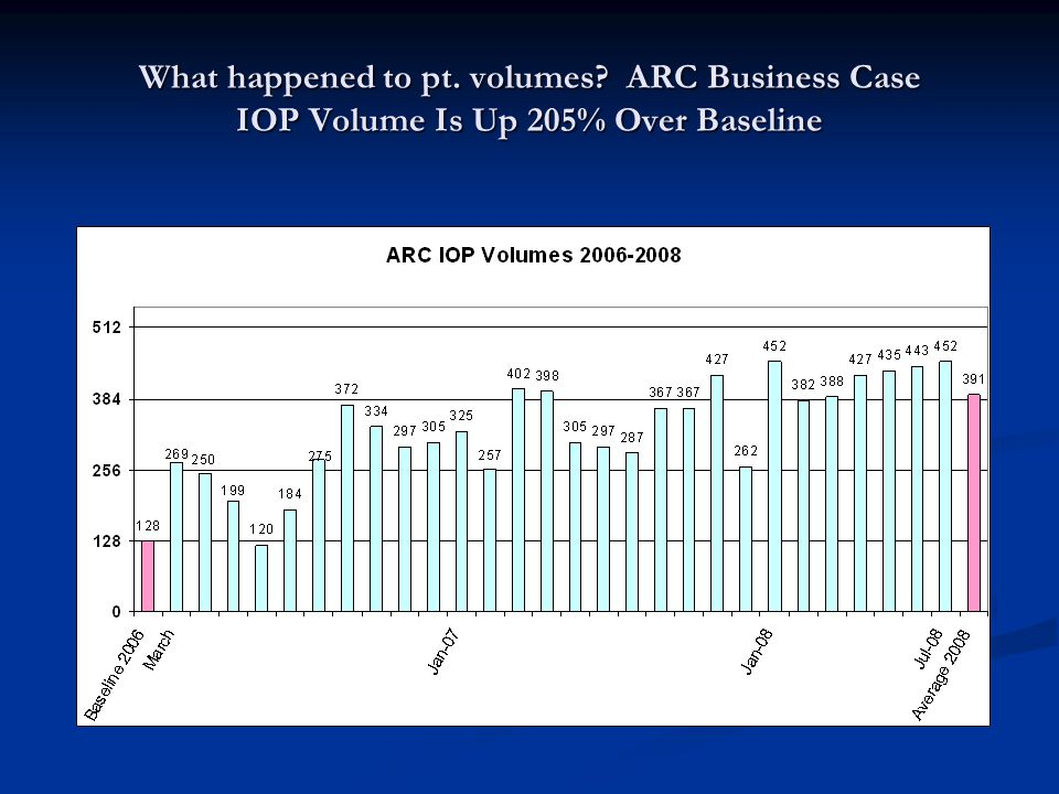 What happened to pt. volumes ARC Business Case IOP Volume Is Up 205% Over Baseline