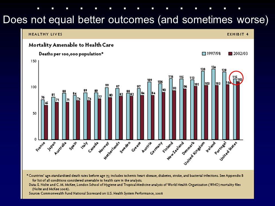 Does not equal better outcomes (and sometimes worse)