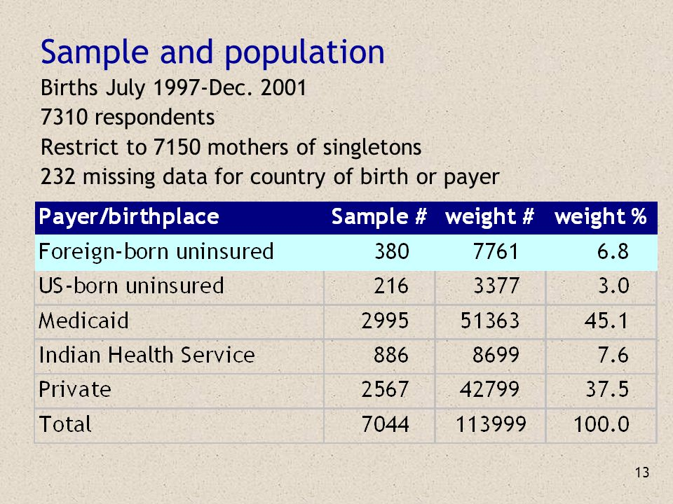 13 Sample and population Births July 1997-Dec. 2001 7310 respondents Restrict to 7150 mothers of singletons 232 missing data for country of birth or p