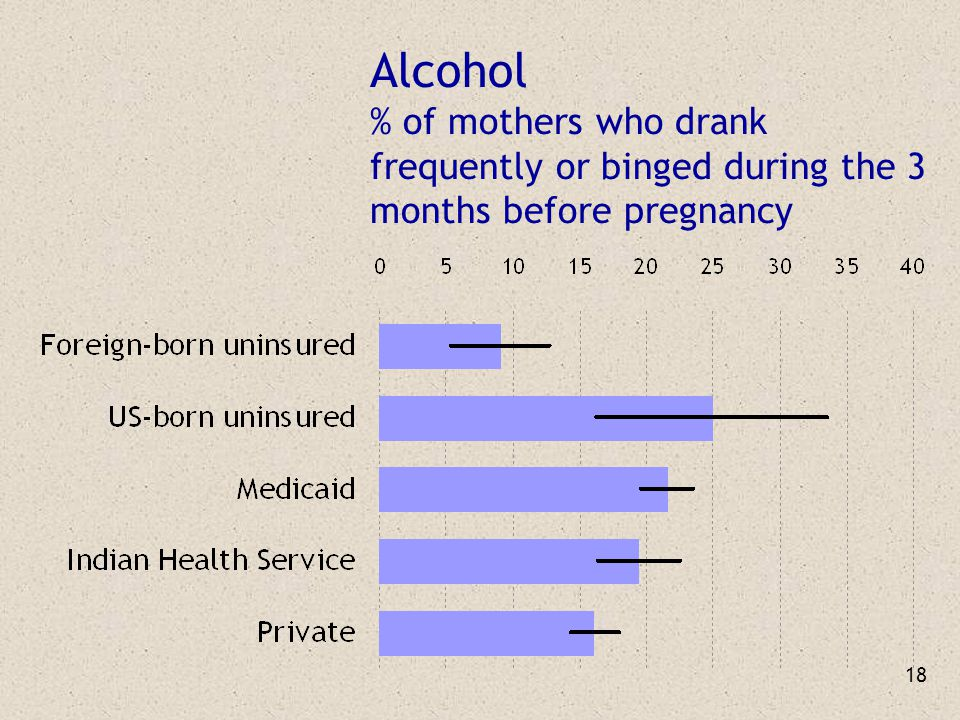 18 Alcohol % of mothers who drank frequently or binged during the 3 months before pregnancy