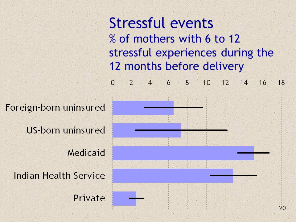 20 Stressful events % of mothers with 6 to 12 stressful experiences during the 12 months before delivery