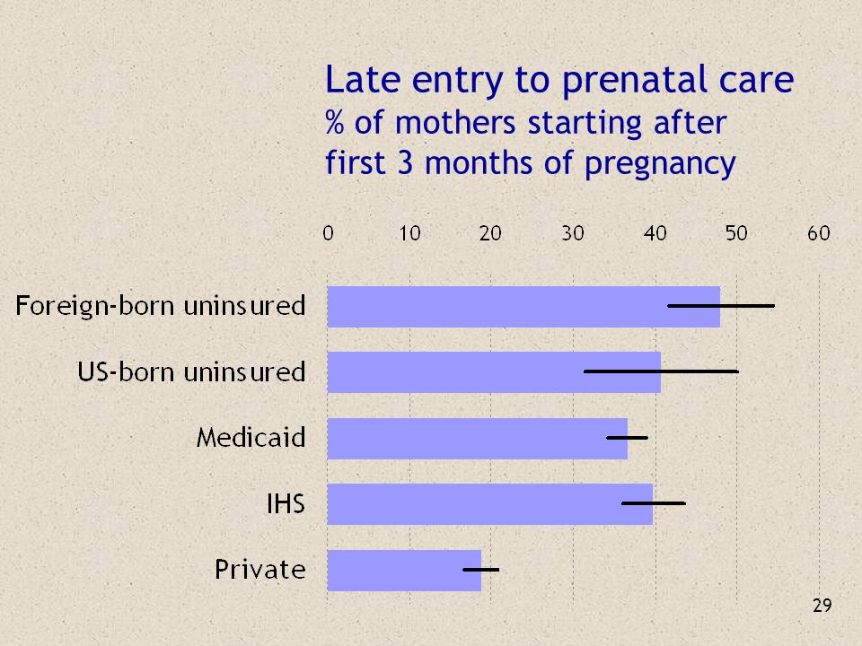 29 Late entry to prenatal care % of mothers starting after first 3 months of pregnancy