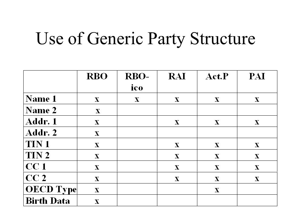 Use of Generic Party Structure