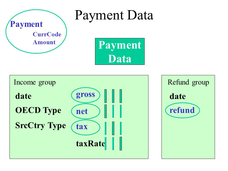Payment Data Payment Data Income groupRefund group date OECD Type SrcCtry Type gross net tax taxRate refund Payment CurrCode Amount