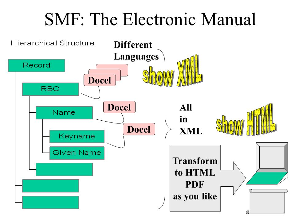 SMF: The Electronic Manual Docel All in XML Transform to HTML PDF as you like Different Languages