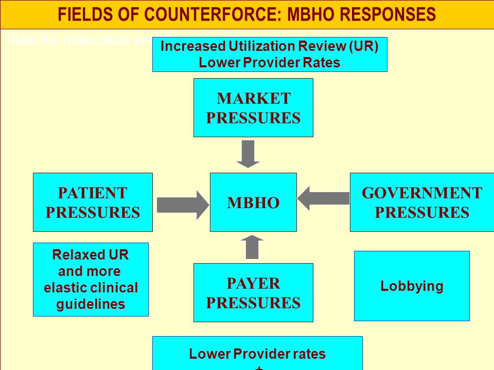 FIELDS OF COUNTERFORCE: MBHO RESPONSES State the main ideas you'll be talking about MBHO MARKET PRESSURES PAYER PRESSURES GOVERNMENT PRESSURES PATIENT PRESSURES Relaxed UR and more elastic clinical guidelines Lower Provider rates + Enhanced Quality Assurance Increased Utilization Review (UR) Lower Provider Rates Lobbying