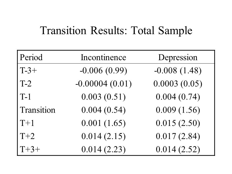 Transition Results: Total Sample PeriodIncontinenceDepression T-3+-0.006 (0.99)-0.008 (1.48) T-2-0.00004 (0.01)0.0003 (0.05) T-10.003 (0.51)0.004 (0.74) Transition0.004 (0.54)0.009 (1.56) T+10.001 (1.65)0.015 (2.50) T+20.014 (2.15)0.017 (2.84) T+3+0.014 (2.23)0.014 (2.52)