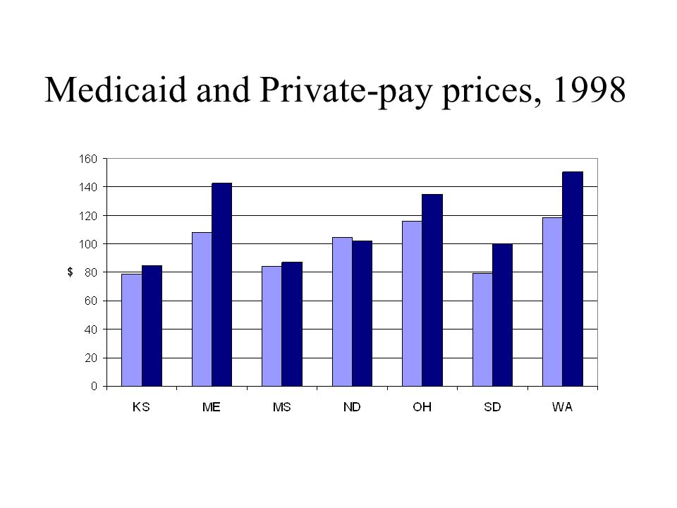 Alternate Specification Another potentially exogenous source of variation is the difference between the private-pay price and Medicaid Larger rate differential should entail worse Medicaid quality Thus, we examine a model that interacts the ratio of rates (Medicaid/private-pay) with payer source Results do not support differential quality
