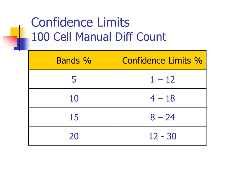 Confidence Limits 100 Cell Manual Diff Count Bands %Confidence Limits % 51 – 12 104 – 18 158 – 24 2012 - 30