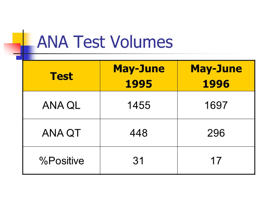 ANA Test Volumes Test May-June 1995 May-June 1996 ANA QL14551697 ANA QT448296 %Positive3117