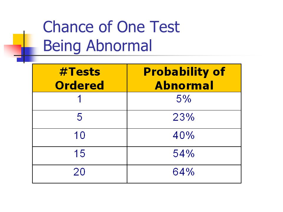 Chance of One Test Being Abnormal