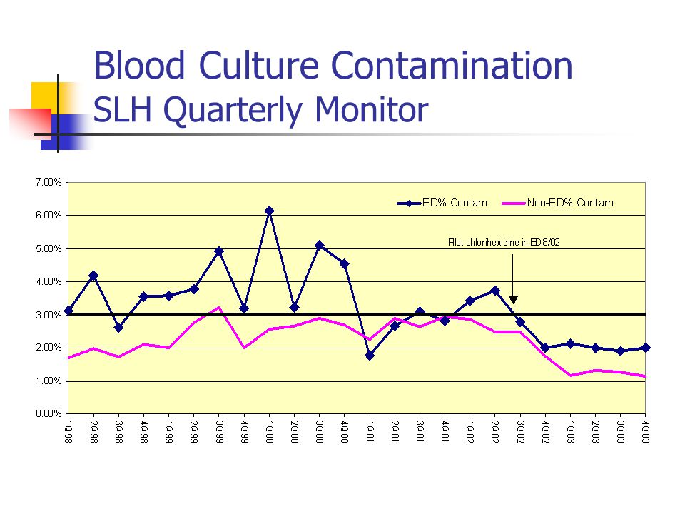 Blood Culture Contamination SLH Quarterly Monitor