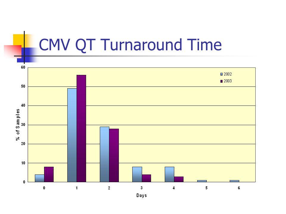 CMV QT Turnaround Time