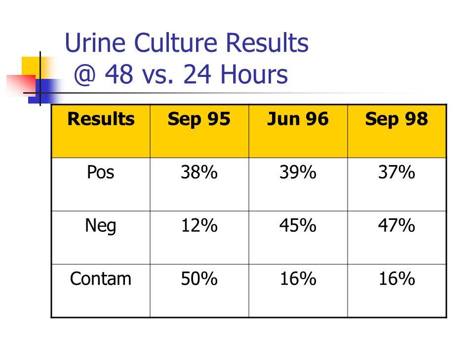Urine Culture Results @ 48 vs. 24 Hours ResultsSep 95Jun 96Sep 98 Pos38%39%37% Neg12%45%47% Contam50%16%