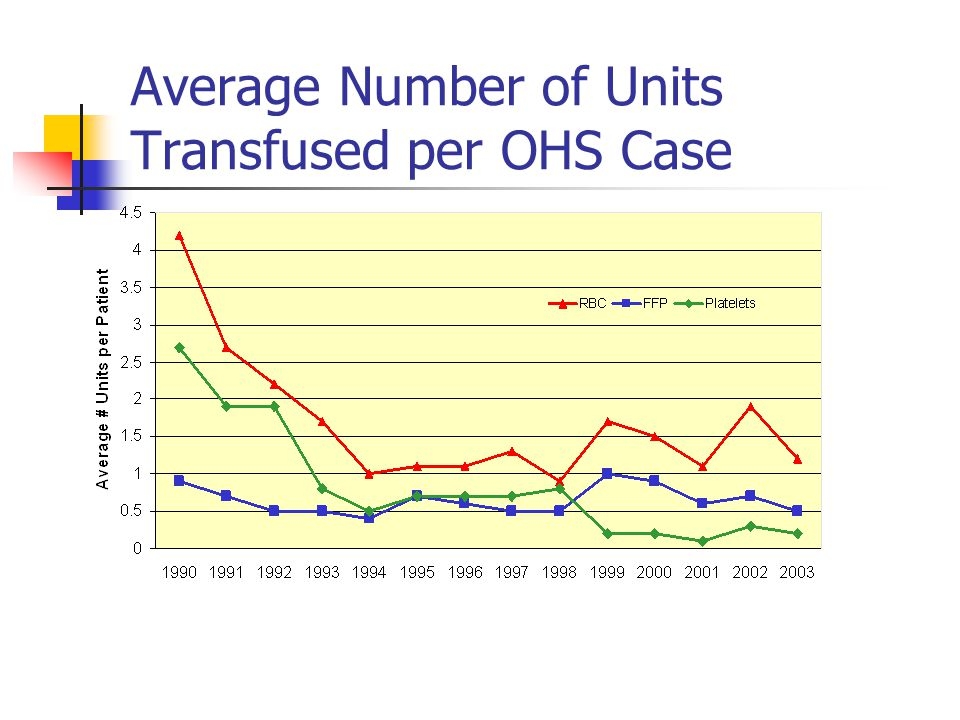 Average Number of Units Transfused per OHS Case