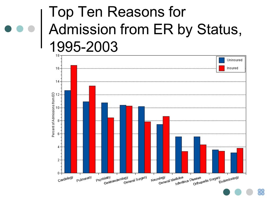 Top Ten Reasons for Admission from ER by Status, 1995-2003