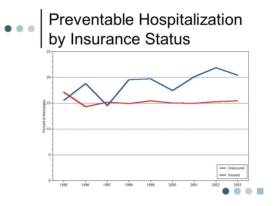 Preventable Hospitalization by Insurance Status
