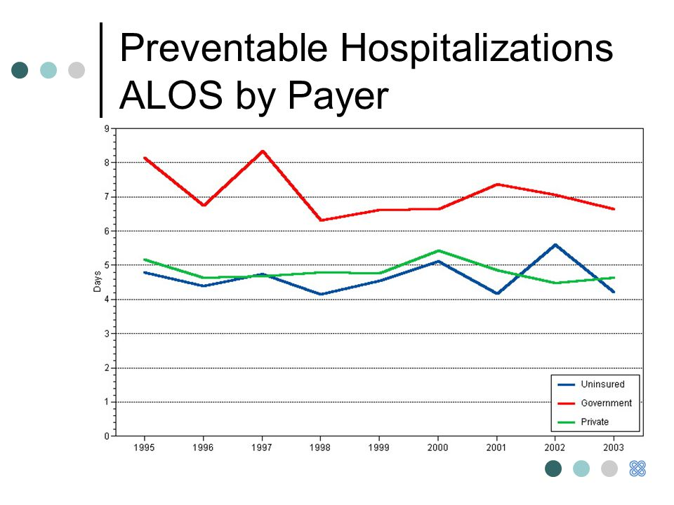 Preventable Hospitalizations ALOS by Payer