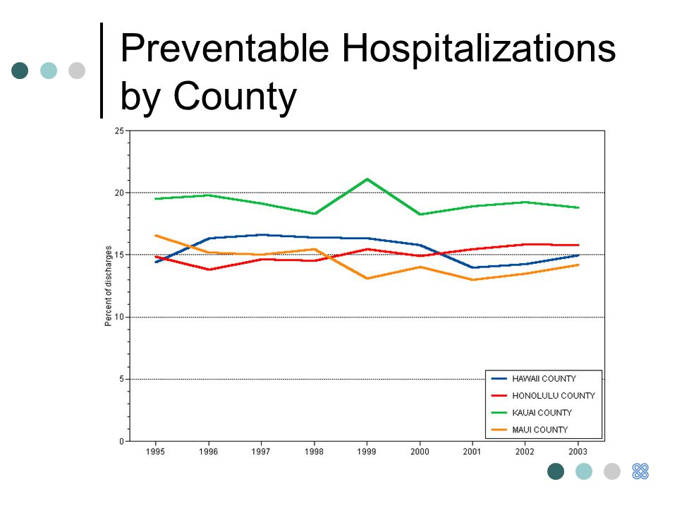 Preventable Hospitalizations by County