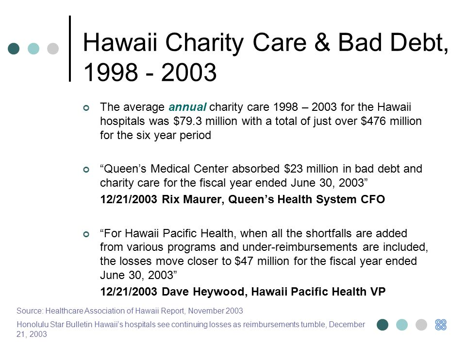 Hawaii Charity Care & Bad Debt, 1998 - 2003 The average annual charity care 1998 – 2003 for the Hawaii hospitals was $79.3 million with a total of just over $476 million for the six year period Queen's Medical Center absorbed $23 million in bad debt and charity care for the fiscal year ended June 30, 2003 12/21/2003 Rix Maurer, Queen's Health System CFO For Hawaii Pacific Health, when all the shortfalls are added from various programs and under-reimbursements are included, the losses move closer to $47 million for the fiscal year ended June 30, 2003 12/21/2003 Dave Heywood, Hawaii Pacific Health VP Source: Healthcare Association of Hawaii Report, November 2003 Honolulu Star Bulletin Hawaii's hospitals see continuing losses as reimbursements tumble, December 21, 2003
