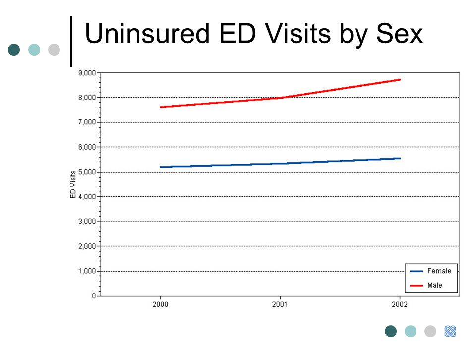 Uninsured ED Visits by Sex
