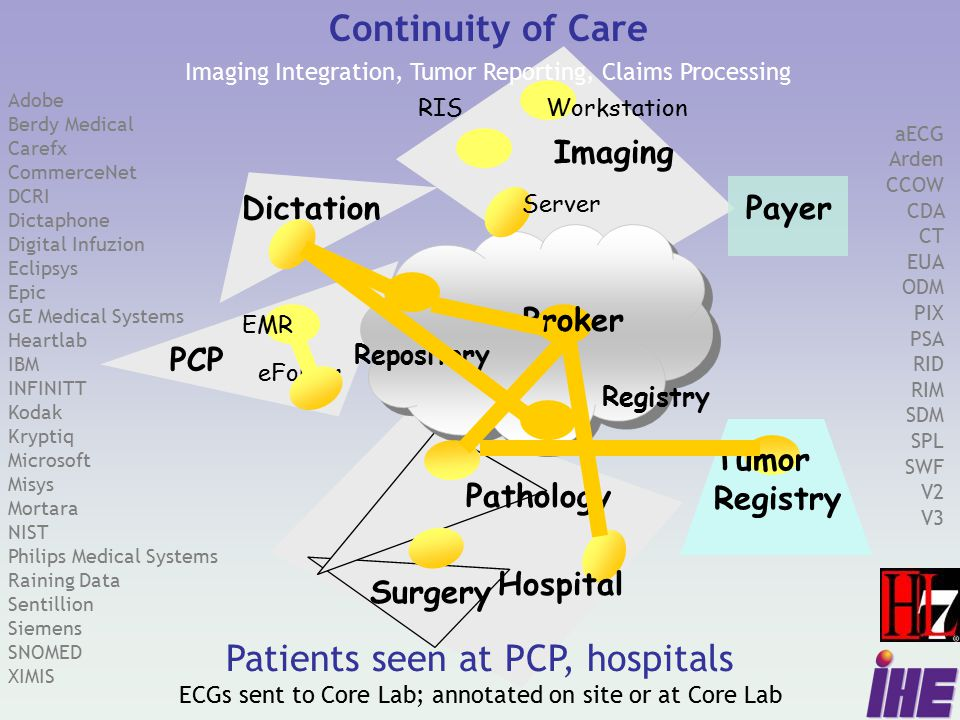 Adobe Berdy Medical Carefx CommerceNet DCRI Dictaphone Digital Infuzion Eclipsys Epic GE Medical Systems Heartlab IBM INFINITT Kodak Kryptiq Microsoft Misys Mortara NIST Philips Medical Systems Raining Data Sentillion Siemens SNOMED XIMIS aECG Arden CCOW CDA CT EUA ODM PIX PSA RID RIM SDM SPL SWF V2 V3 Patients seen at PCP, hospitals ECGs sent to Core Lab; annotated on site or at Core Lab PCP Imaging Continuity of Care Imaging Integration, Tumor Reporting, Claims Processing Tumor Registry PayerDictation Surgery Registry Broker RISWorkstation Server EMR eForms Hospital Repository Pathology