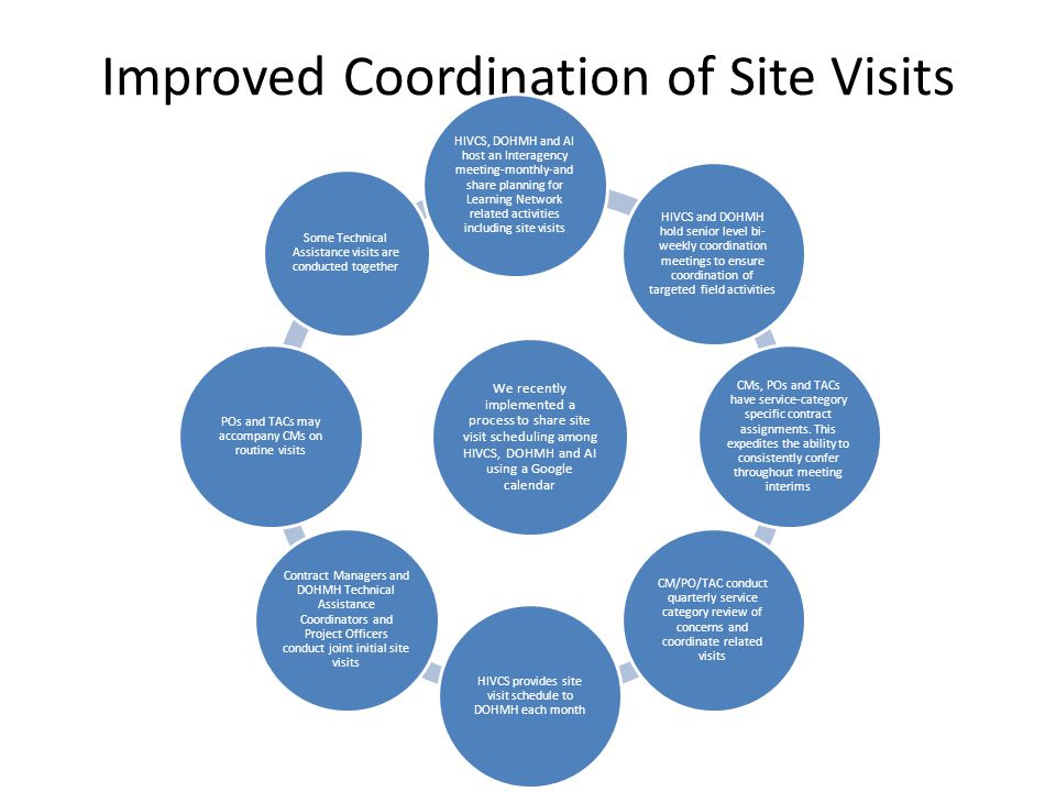 Performance Reviews-On Site Activity  Review date scheduled (generally 2-4 days)  List of records to be reviewed requested (review sample)  Entrance interview conducted at program site  Charts/records reviewed by professional analysts on site  Exit interview conducted when reviews complete  Data scored according to indicators  Performance measurement reports prepared—both aggregate and facility specific results