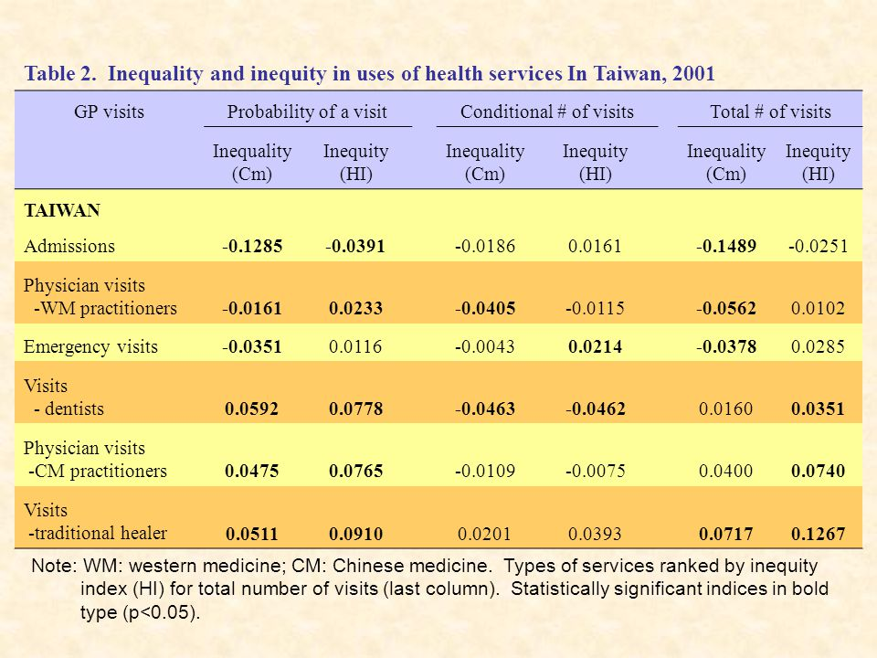 Note: WM: western medicine; CM: Chinese medicine. Types of services ranked by inequity index (HI) for total number of visits (last column). Statistica