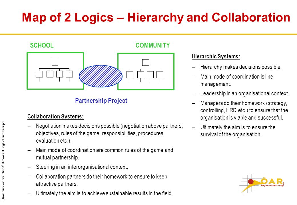 3_Kommunikation/Folien/ÖAR Vorstellung/Folienmaster.pot Map of 2 Logics – Hierarchy and Collaboration SCHOOLCOMMUNITY Partnership Project Hierarchic Systems:  Hierarchy makes decisions possible.