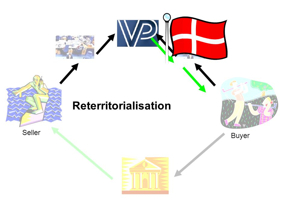 Deterritorialisation Seller Buyer