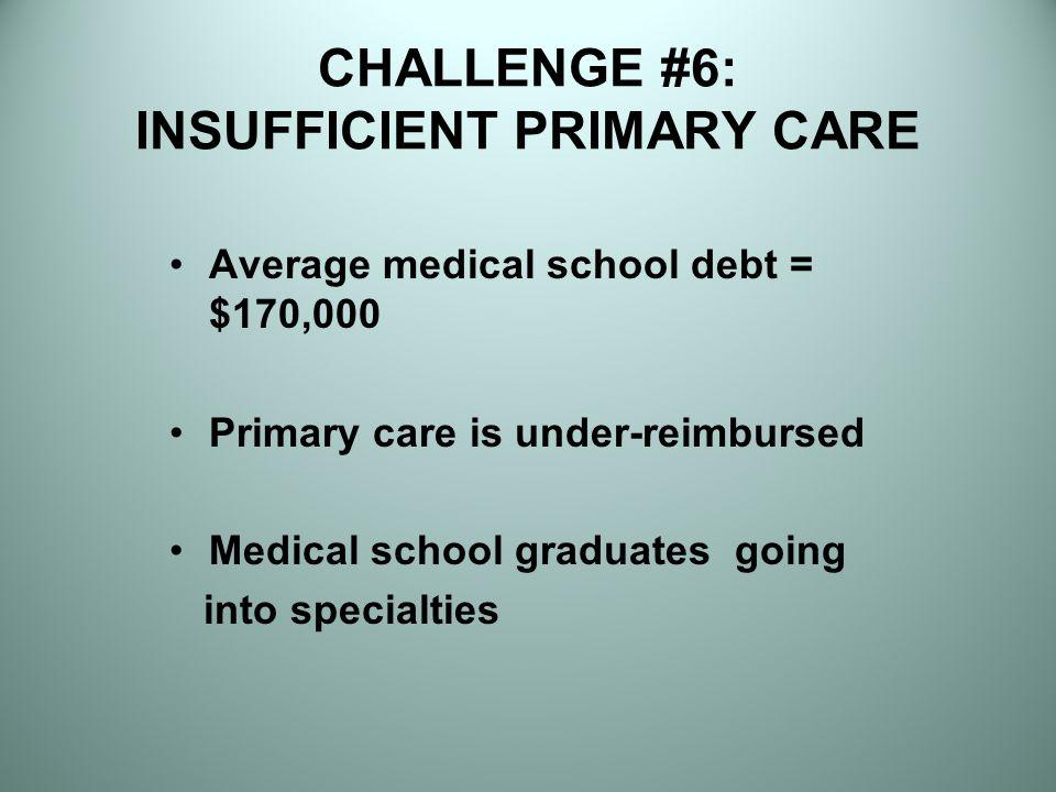 CHALLENGE #6: INSUFFICIENT PRIMARY CARE Average medical school debt = $170,000 Primary care is under-reimbursed Medical school graduates going into specialties