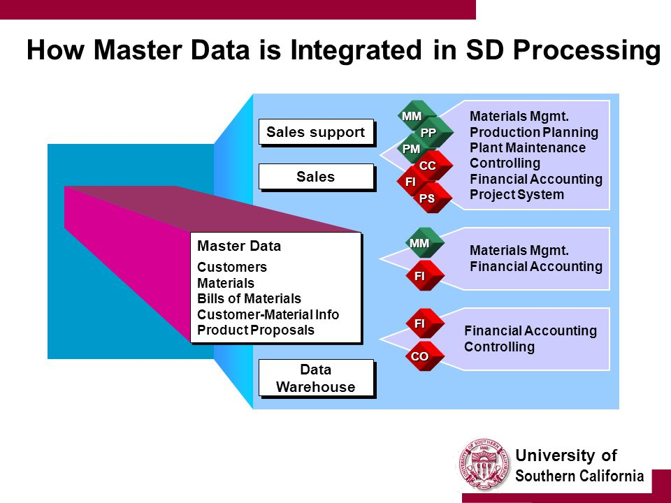 University of Southern California How Master Data is Integrated in SD Processing Master Data Customers Materials Bills of Materials Customer-Material