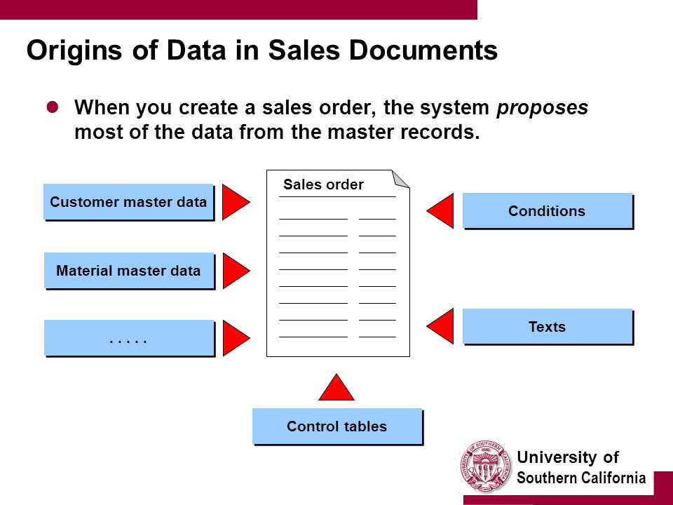 University of Southern California Origins of Data in Sales Documents When you create a sales order, the system proposes most of the data from the mast