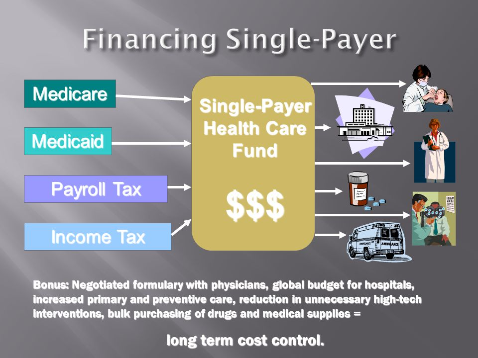 Medicare Medicaid Payroll Tax Income Tax Single-Payer Health Care Fund $$$ Bonus: Negotiated formulary with physicians, global budget for hospitals, increased primary and preventive care, reduction in unnecessary high-tech interventions, bulk purchasing of drugs and medical supplies = long term cost control.