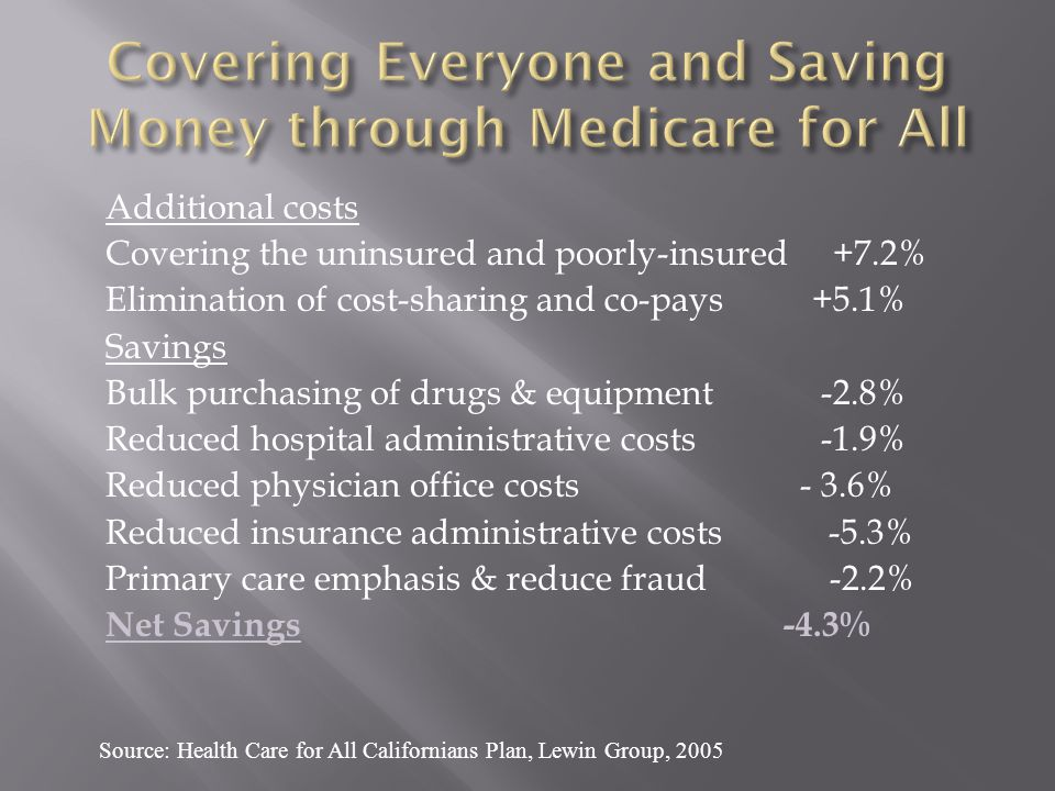 Additional costs Covering the uninsured and poorly-insured +7.2% Elimination of cost-sharing and co-pays +5.1% Savings Bulk purchasing of drugs & equipment -2.8% Reduced hospital administrative costs -1.9% Reduced physician office costs - 3.6% Reduced insurance administrative costs -5.3% Primary care emphasis & reduce fraud -2.2% Net Savings -4.3% Source: Health Care for All Californians Plan, Lewin Group, 2005