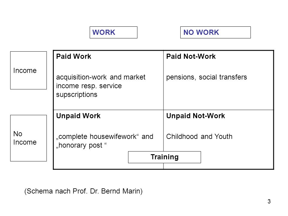 "3 WORKNO WORK Paid Work acquisition-work and market income resp. service supscriptions Paid Not-Work pensions, social transfers Unpaid Work ""complete"