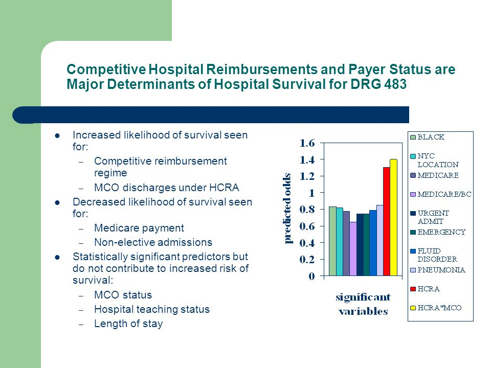 Competitive Hospital Reimbursements and Payer Status are Major Determinants of Hospital Survival for DRG 483 Increased likelihood of survival seen for: – Competitive reimbursement regime – MCO discharges under HCRA Decreased likelihood of survival seen for: – Medicare payment – Non-elective admissions Statistically significant predictors but do not contribute to increased risk of survival: – MCO status – Hospital teaching status – Length of stay