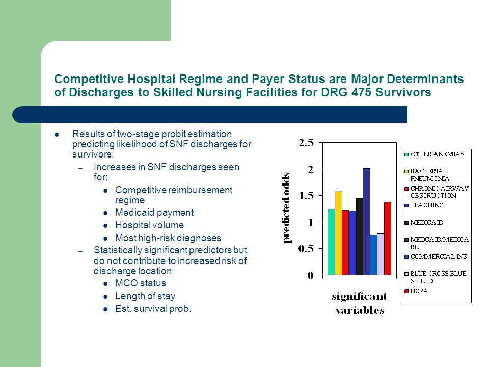 Competitive Hospital Regime and Payer Status are Major Determinants of Discharges to Skilled Nursing Facilities for DRG 475 Survivors Results of two-stage probit estimation predicting likelihood of SNF discharges for survivors: – Increases in SNF discharges seen for: Competitive reimbursement regime Medicaid payment Hospital volume Most high-risk diagnoses – Statistically significant predictors but do not contribute to increased risk of discharge location: MCO status Length of stay Est.