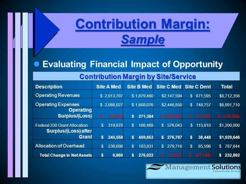 Contribution Margin: Sample Evaluating Financial Impact of Opportunity Contribution Margin by Site/Service DescriptionSite A MedSite B MedSite C MedSite C DentTotal Operating Revenues $ 2,013,707 $ 1,879,460 $2,147,594 $ 671,595 $6,712,356 Operating Expenses $ 2,088,027 $ 1,608,076 $2,446,850 $ 748,757 $6,891,710 Operating Surplus/(Loss) $ (74,320) $ 271,384 $ (299,256) $ (77,162) $ (179,354) Federal 330 Grant Allocation $ 319,878 $ 188,469 $ 576,043 $ 115,610 $1,200,000 Surplus/(Loss) after Grant $ 245,558 $ 459,853 $ 276,787 $ 38,448 $1,020,646 Allocation of Overhead $ 238,698 $ 183,831 $ 279,718 $ 85,596 $ 787,844 Total Change in Net Assets $ 6,860 $ 276,022 $ (2,931) $ (47,148) $ 232,802