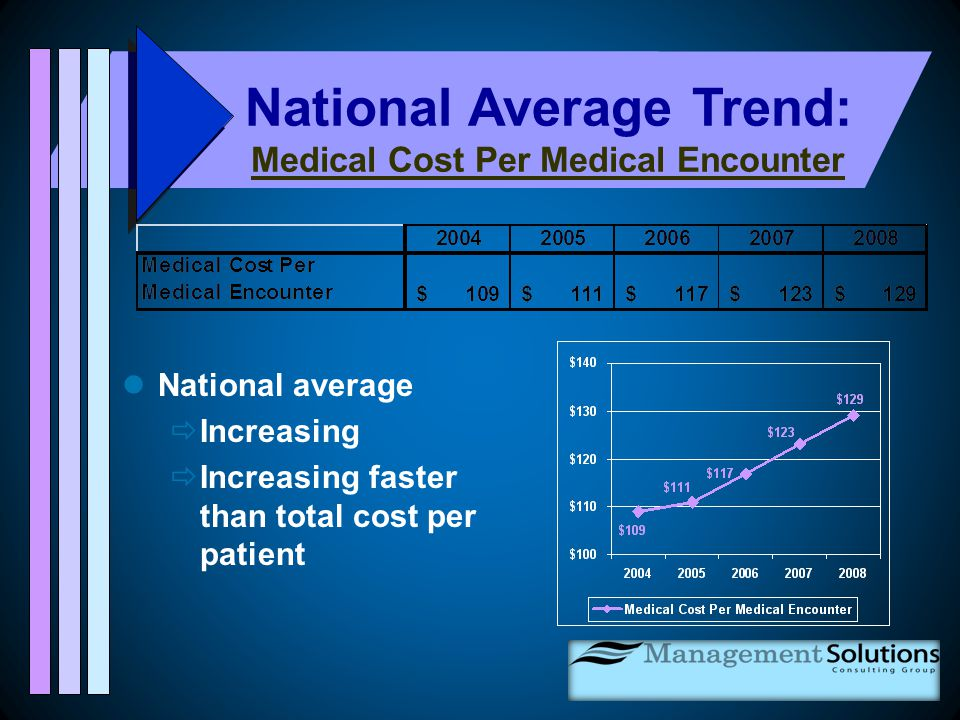 National average  Increasing  Increasing faster than total cost per patient National Average Trend: Medical Cost Per Medical Encounter
