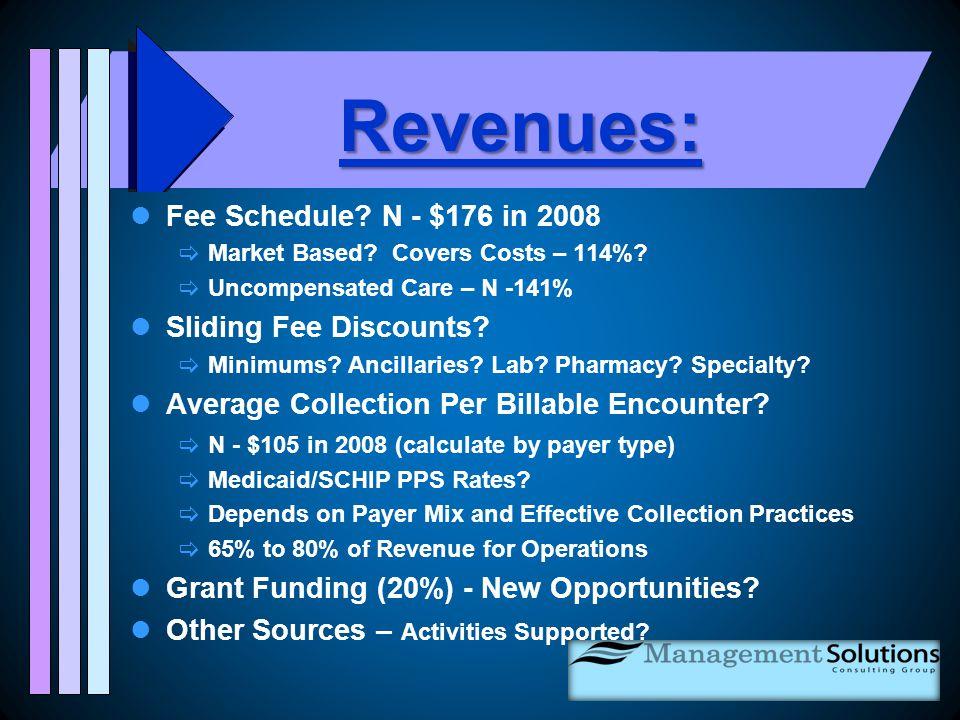 Revenues: Fee Schedule. N - $176 in 2008  Market Based.