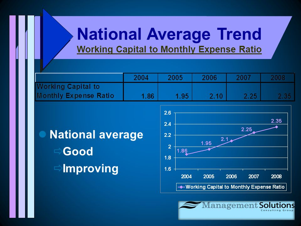 National average  Good  Improving National Average Trend Working Capital to Monthly Expense Ratio