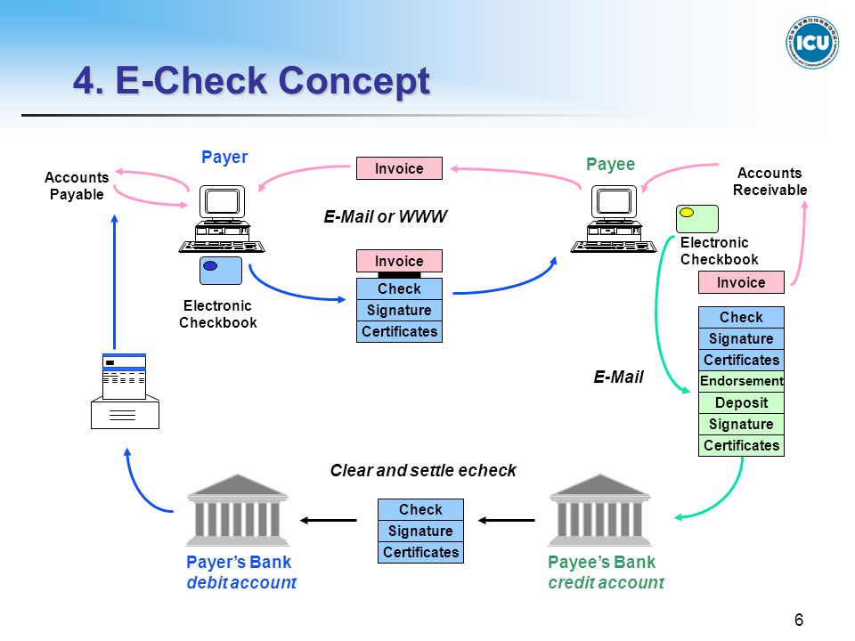 6 Payee Electronic Checkbook Payer Endorsement Check E-Mail Payee's Bank credit account Accounts Receivable Payer's Bank debit account Clear and settle echeck Invoice Electronic Checkbook Deposit E-Mail or WWW Signature Certificates Signature Certificates Invoice Check Signature Certificates Accounts Payable Invoice Check Signature Certificates 4.
