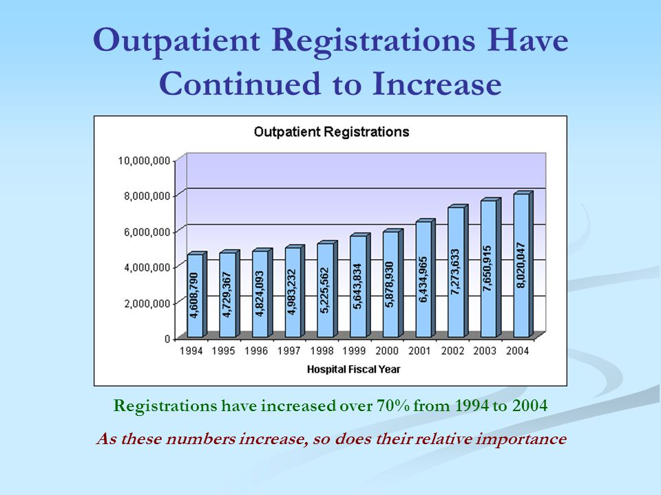 Outpatient Registrations Have Continued to Increase Registrations have increased over 70% from 1994 to 2004 As these numbers increase, so does their relative importance