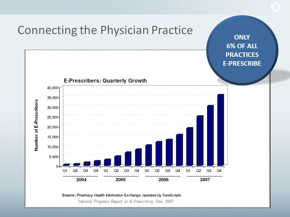 Connecting the Physician Practice ONLY 6% OF ALL PRACTICES E-PRESCRIBE National Progress Report on E-Prescribing.