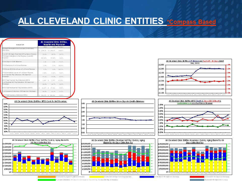 ALL CLEVELAND CLINIC ENTITIES *Compass Based