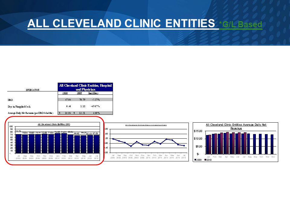 ALL CLEVELAND CLINIC ENTITIES *G/L Based